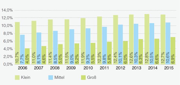 Frauen im Topmanagement nach Unternehmensgröße in Deutschland 2006 – 2015