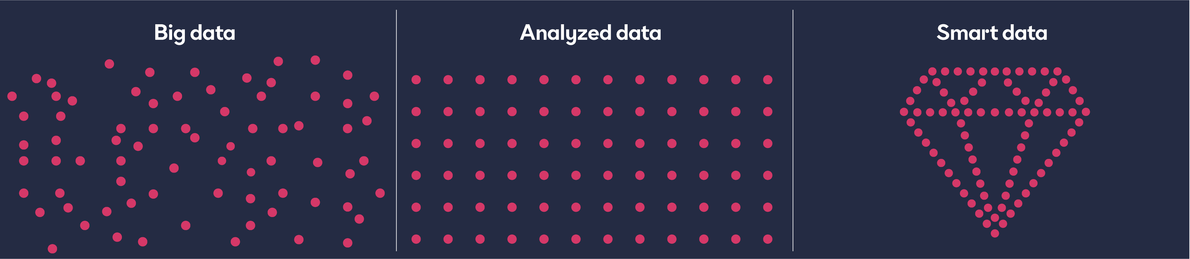 big data, smart data