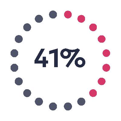 41% der top-performenden Unternehmen machen die Führung in den Bereichen Daten und Analytics zu einer strategischen Priorität