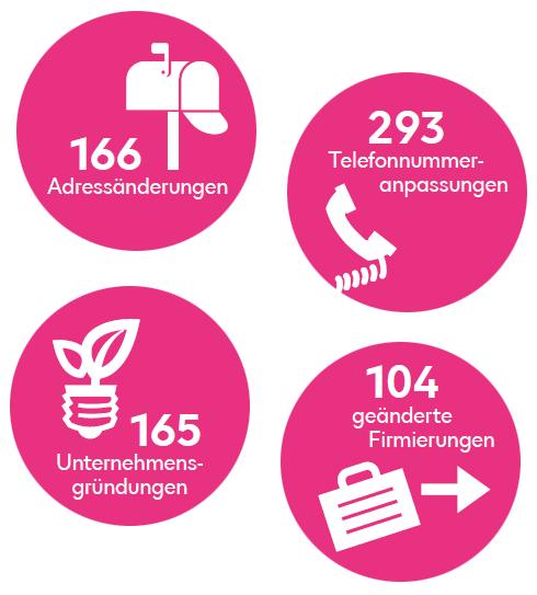 Die Zahl der von Bisnode Deutschland täglich erfassten Änderungen
