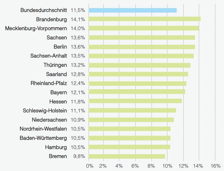 Frauen im Management nach Bundesländern 2015