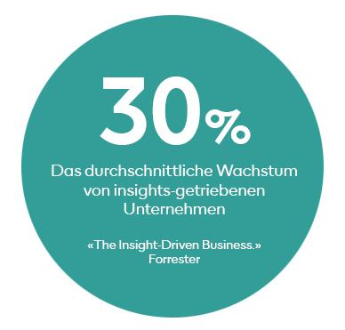 Das durchschnittliche Wachstum von insights-getriebenen Unternehmen beträgt 30%