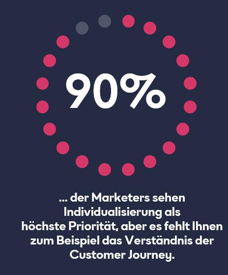 Marketers Individualisation