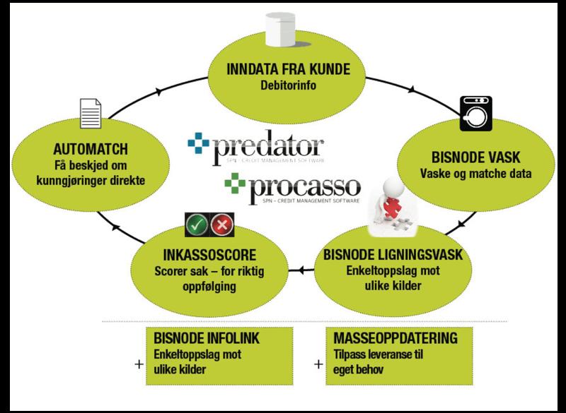 Modell integrasjon Predator/Procasso