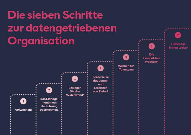 Die sieben Schritte zur datengetriebenen Organisation