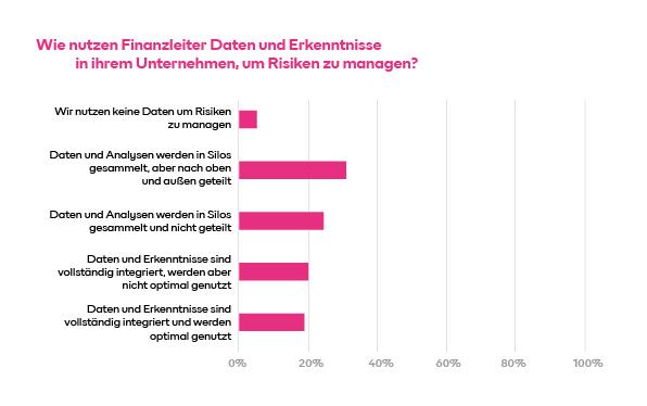 Wie nutzen Finanzleiter Daten und Erkenntnisse in ihrem Unternehmen, um Risiken zu managen?