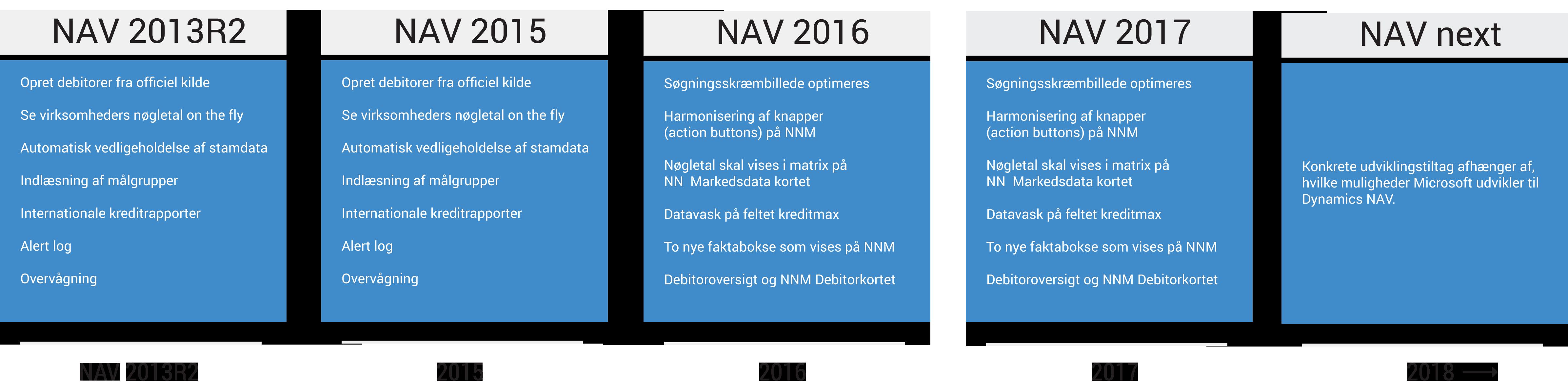 NAV roadmap.png