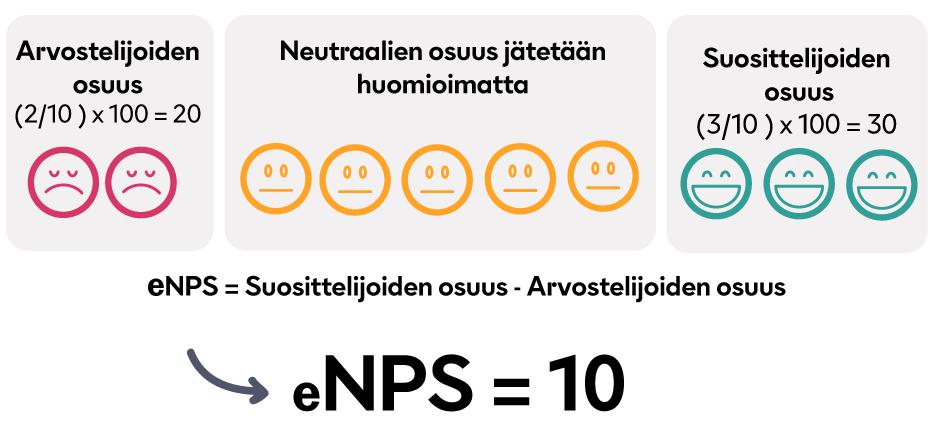 eNPS-esimerkki.png