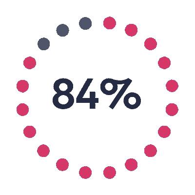 84% aller CEOs machen sich über die Qualität der Daten sorgen