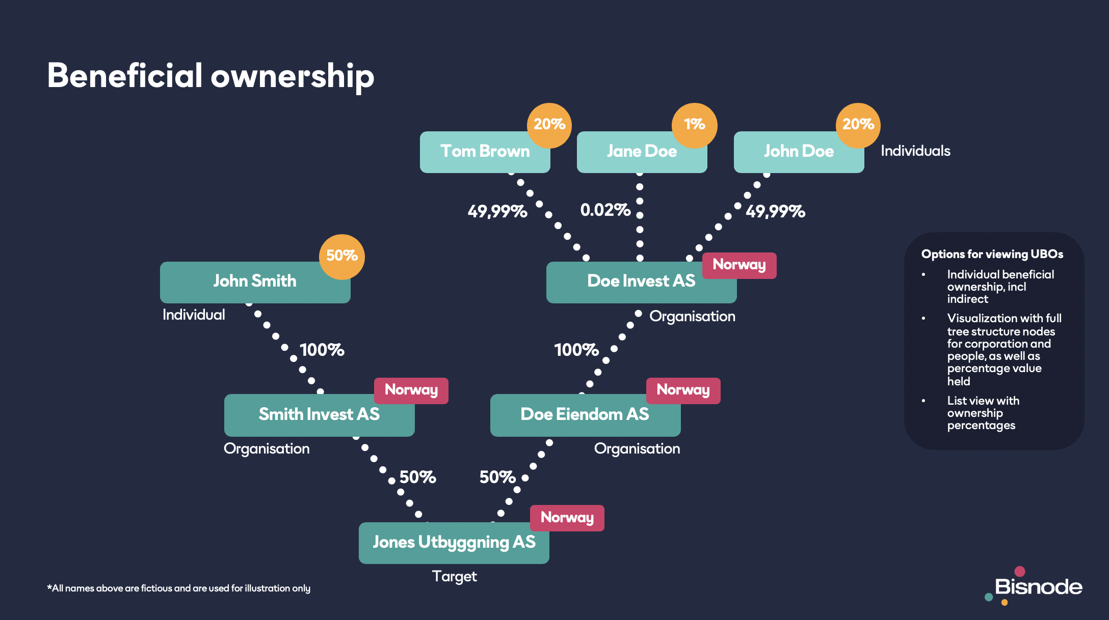Beneficial ownership Structure