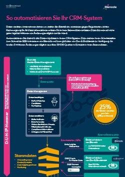 So automatisieren Sie Ihr CRM-System Infografik