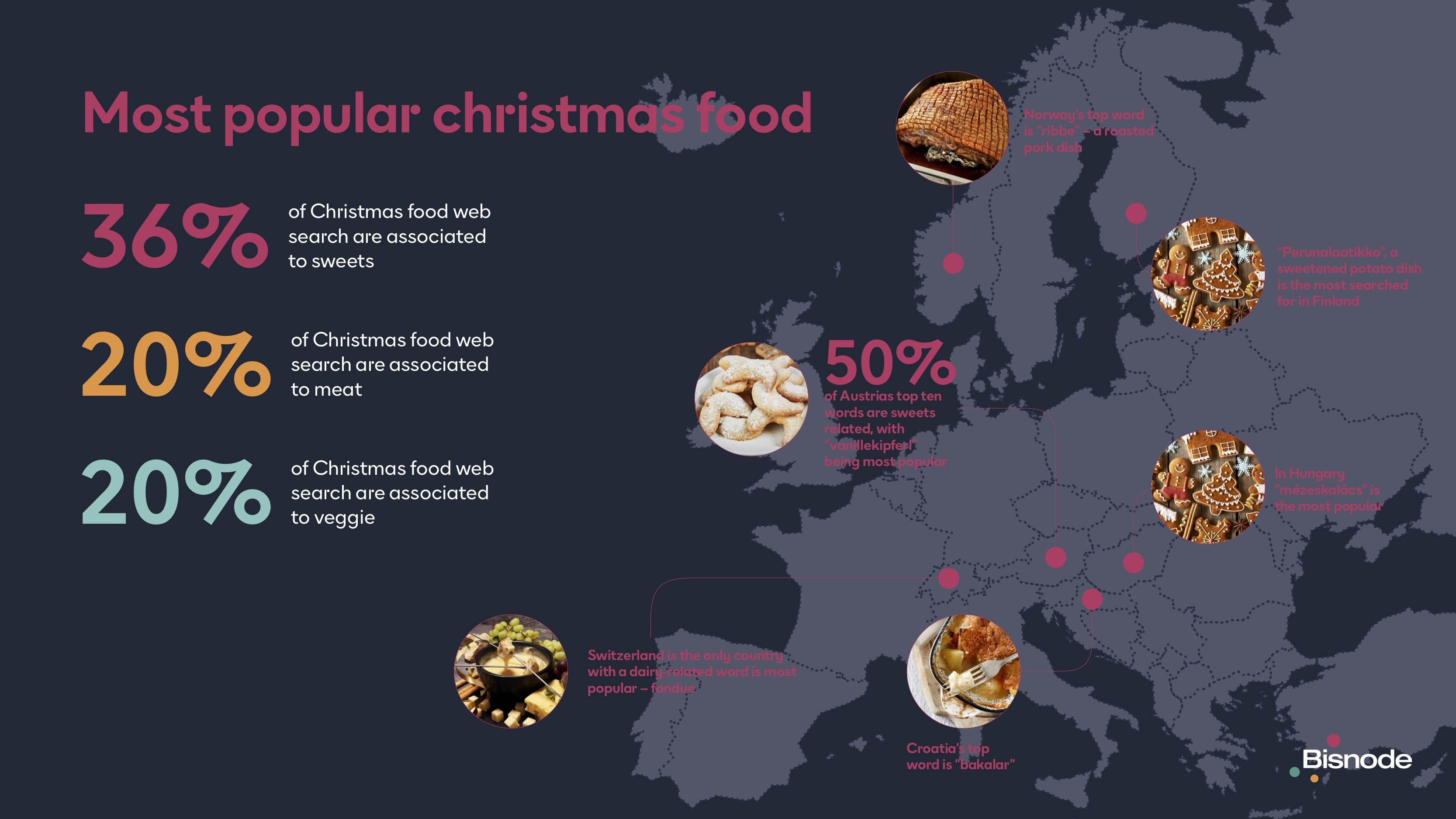 Data showing most popular christmas food in europe