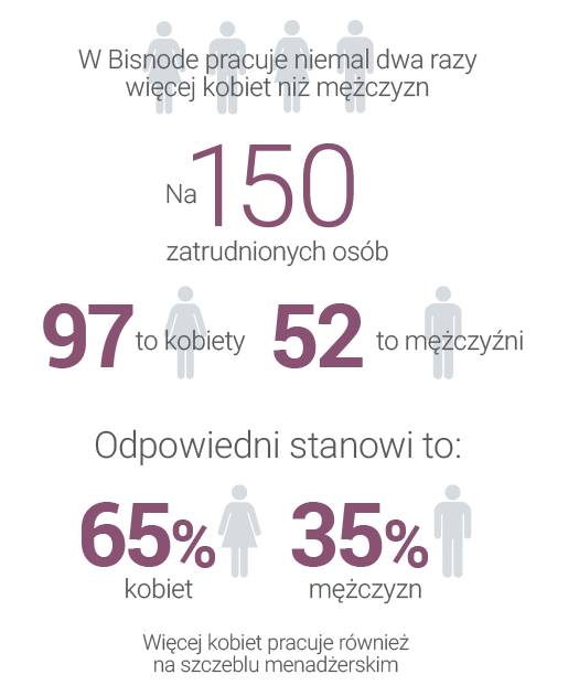 infografika kobiety w Bisnode.png