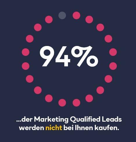 94 % der Marketing Qualified Leads werden nicht bei Ihnen kaufen.