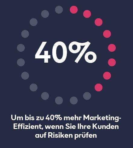 Um bis zu 40% mehr Marketing-Effizienz, wenn Sie Ihre Kunden auf Risiken prüfen