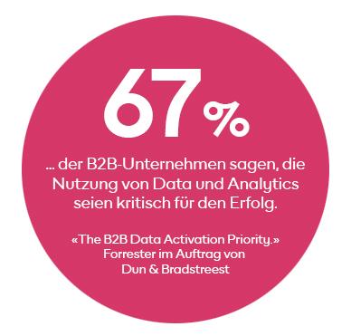 67% der B2B-Unternehmen sagen, die Nutzung von Data und Analytics seien kritisch für den Erfolg